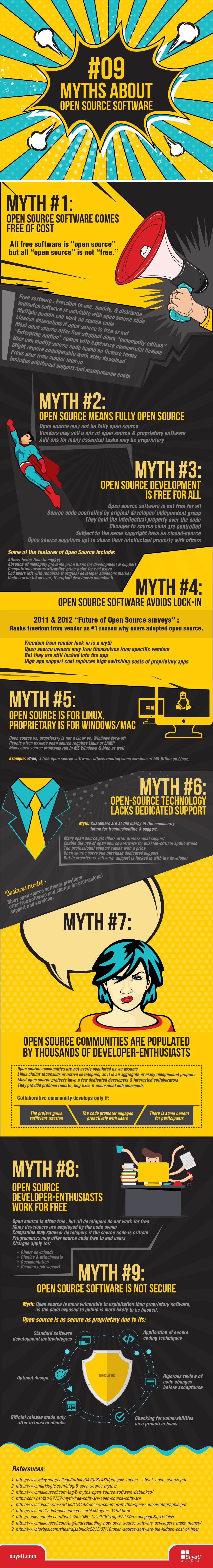 Nine Misconceptions about Open Source-min