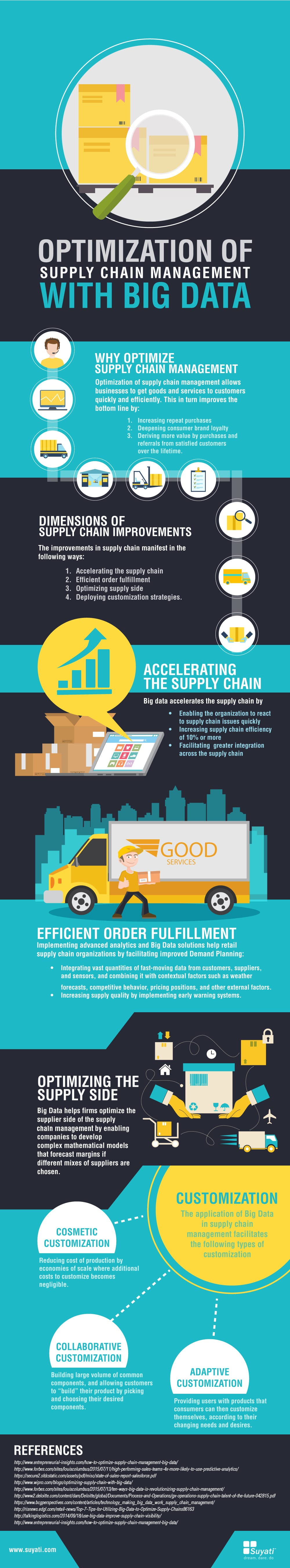 Optimization of Supply Chain Management with Big Data-min