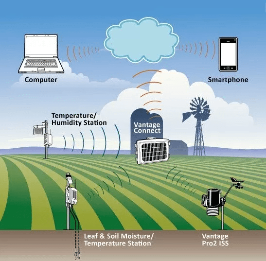 From soil to cloud Data
