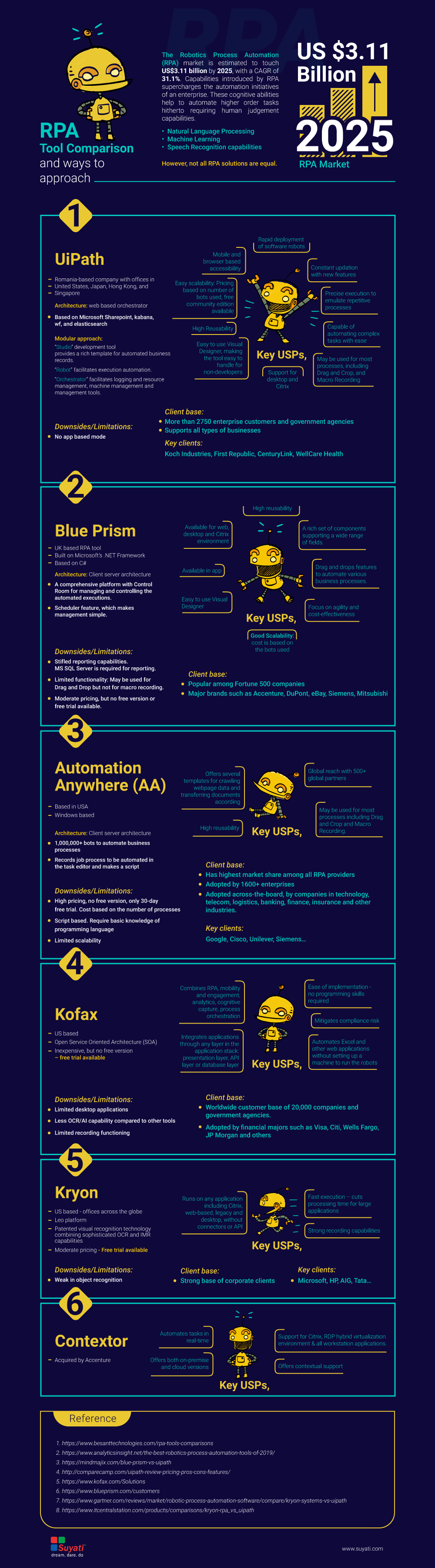 Why is UiPath the Best RPA Automation Tool
